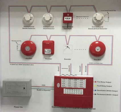 Eurofyre Conventional Fire Alarm System - Universal Fire