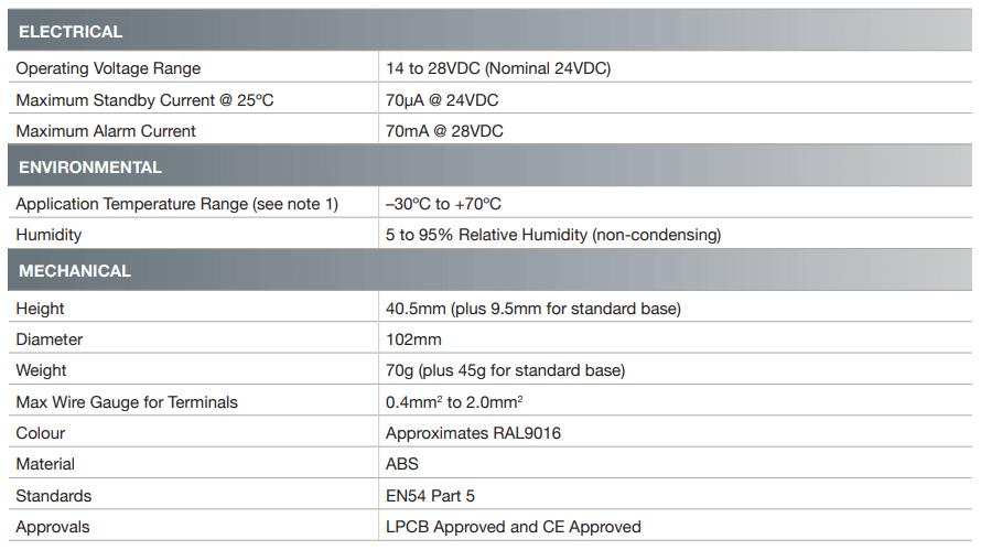 Fixed Temperature Heat Detectors 2 Fixed Temperature Heat Detectors